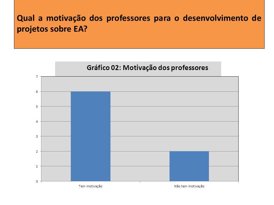 Qual a motivação dos professores para o desenvolvimento de projetos sobre EA