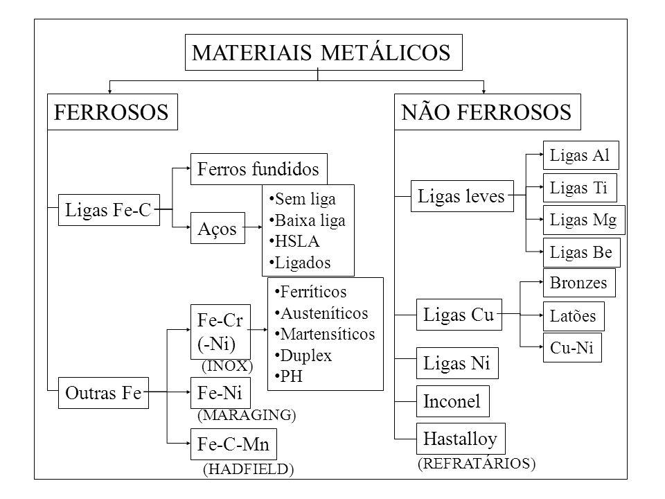 MATERIAIS METÁLICOS FERROSOS NÃO FERROSOS Ligas Fe-C Ferros fundidos