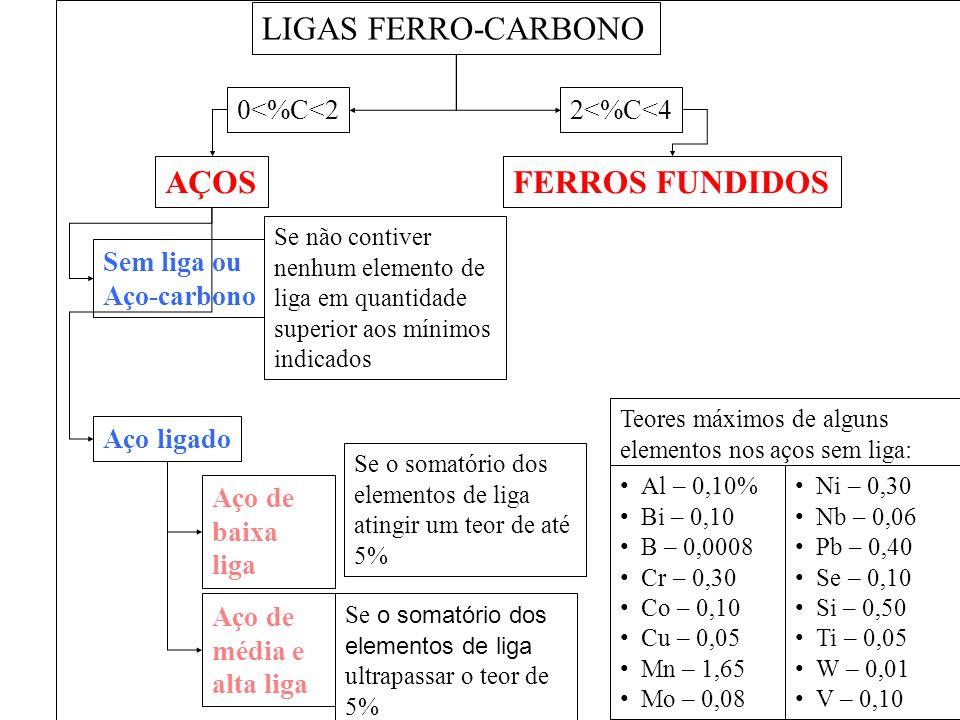 LIGAS FERRO-CARBONO AÇOS FERROS FUNDIDOS 0<%C<2 2<%C<4