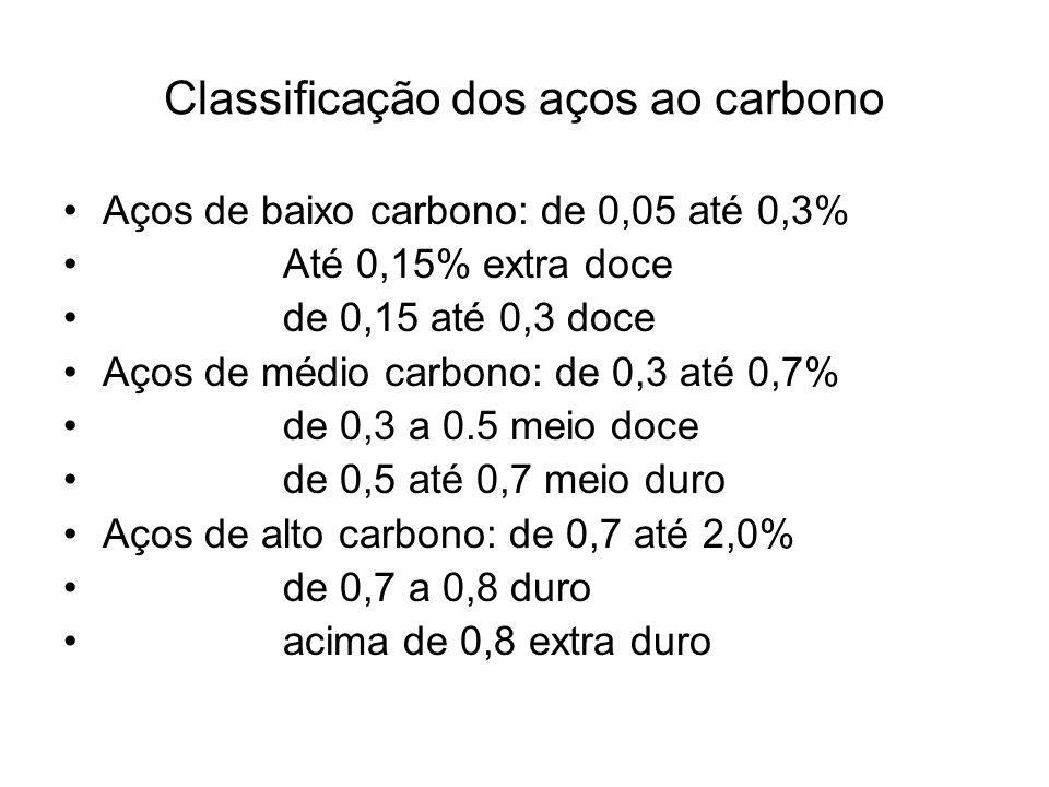 Classificação dos aços ao carbono