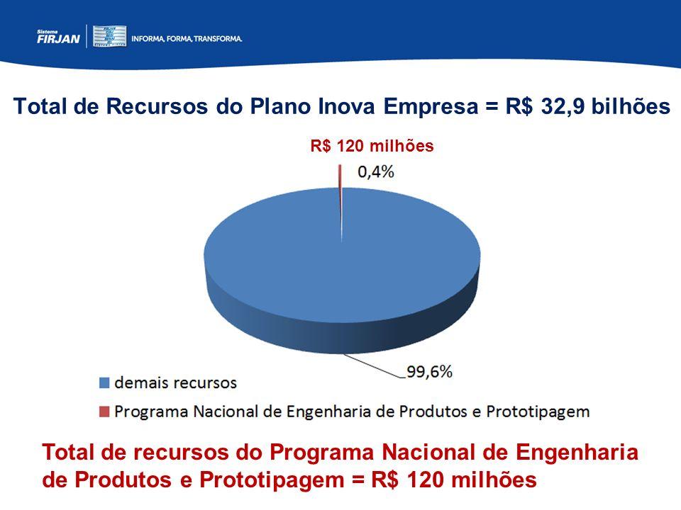 Total de Recursos do Plano Inova Empresa = R$ 32,9 bilhões