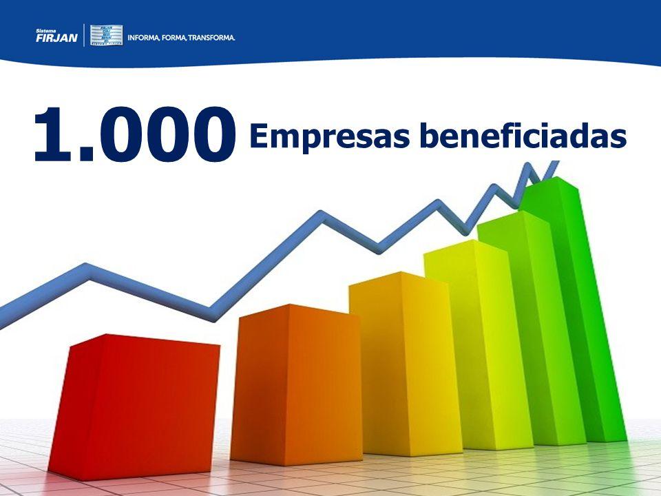 1.000 Empresas beneficiadas