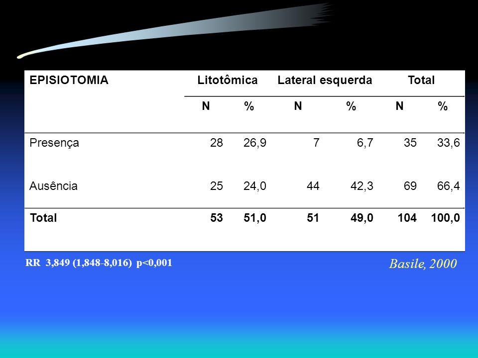Basile, 2000 EPISIOTOMIA Litotômica Lateral esquerda Total N %