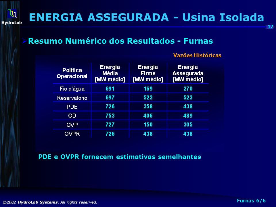 ENERGIA ASSEGURADA - Usina Isolada