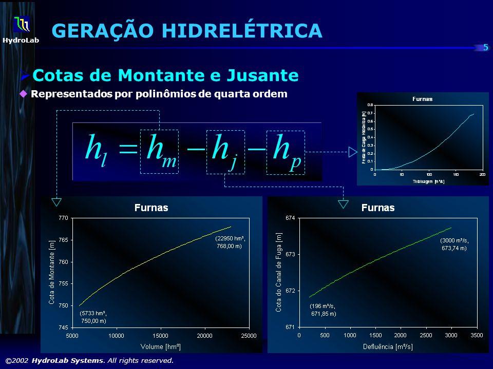 GERAÇÃO HIDRELÉTRICA Cotas de Montante e Jusante