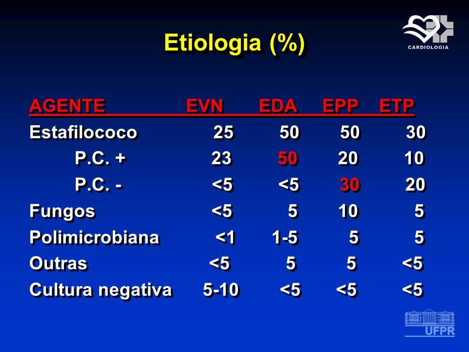 Etiologia (%)