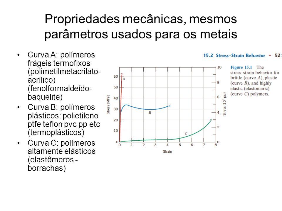 Propriedades mecânicas, mesmos parâmetros usados para os metais