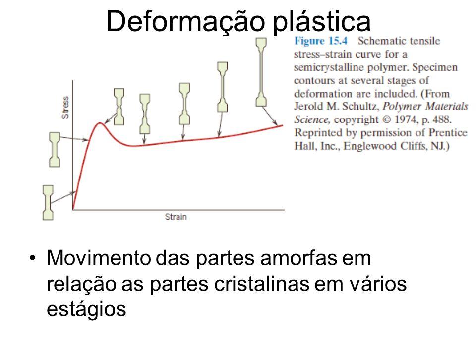 Deformação plástica Movimento das partes amorfas em relação as partes cristalinas em vários estágios.