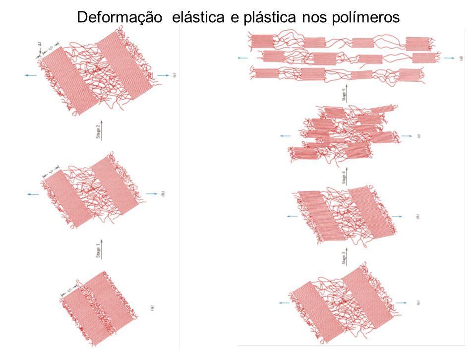 Deformação elástica e plástica nos polímeros