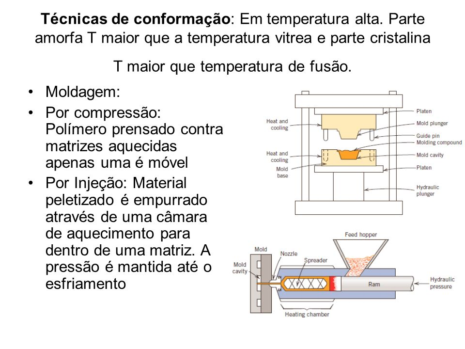 Técnicas de conformação: Em temperatura alta