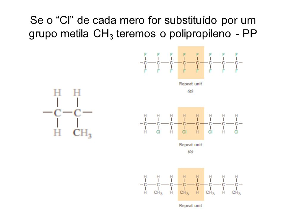 Se o Cl de cada mero for substituído por um grupo metila CH3 teremos o polipropileno - PP