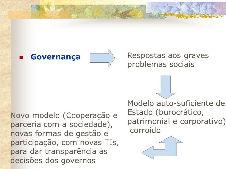 Governança Respostas aos graves. problemas sociais. Modelo auto-suficiente de. Estado (burocrático,