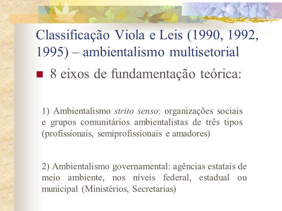 8 eixos de fundamentação teórica: