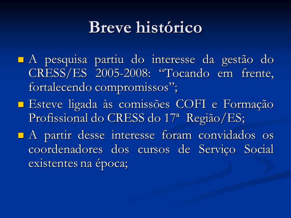 Breve histórico A pesquisa partiu do interesse da gestão do CRESS/ES 2005-2008: Tocando em frente, fortalecendo compromissos ;