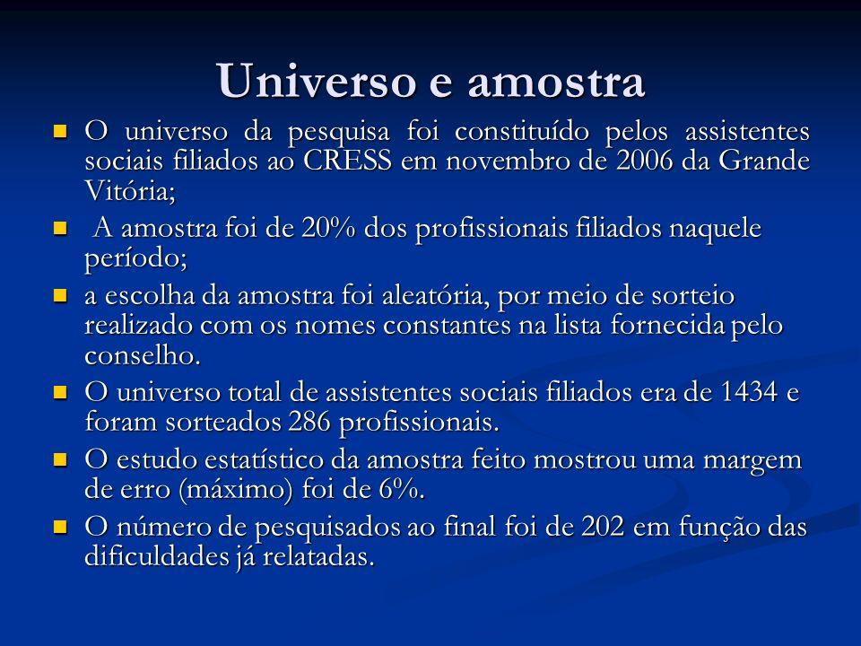 Universo e amostra O universo da pesquisa foi constituído pelos assistentes sociais filiados ao CRESS em novembro de 2006 da Grande Vitória;