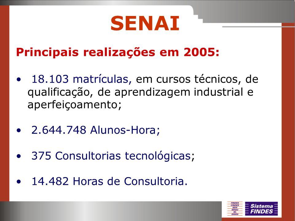 SENAI Principais realizações em 2005: