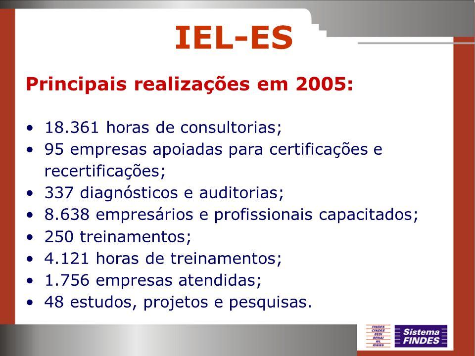 IEL-ES Principais realizações em 2005: 18.361 horas de consultorias;