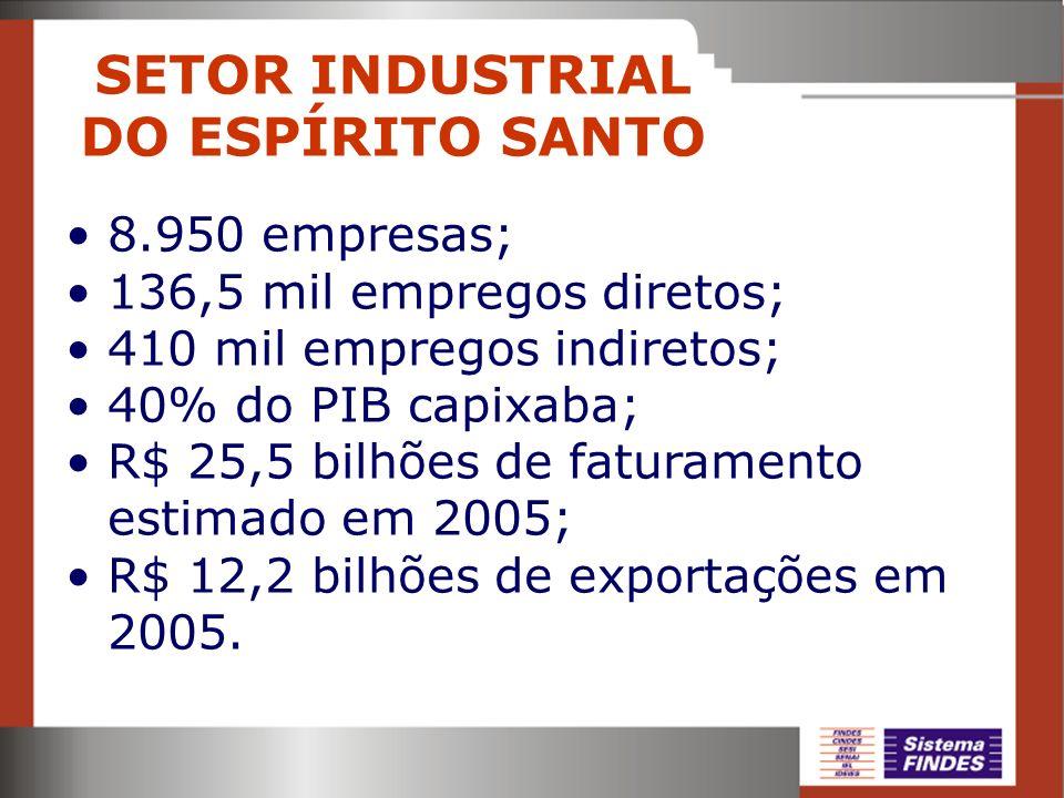 SETOR INDUSTRIAL DO ESPÍRITO SANTO