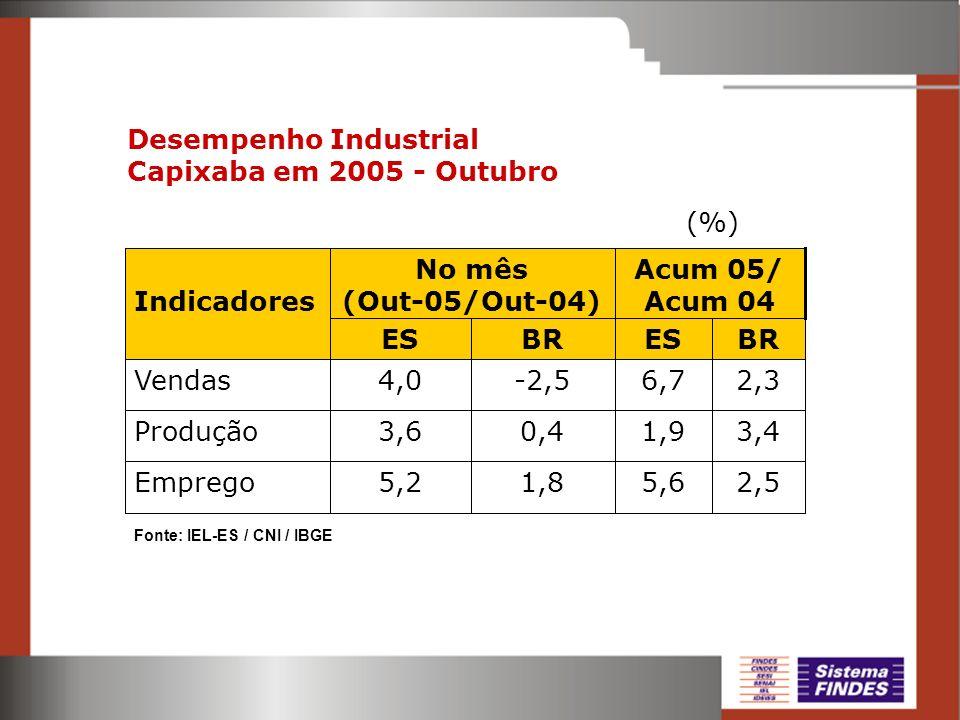 Desempenho Industrial Capixaba em 2005 - Outubro