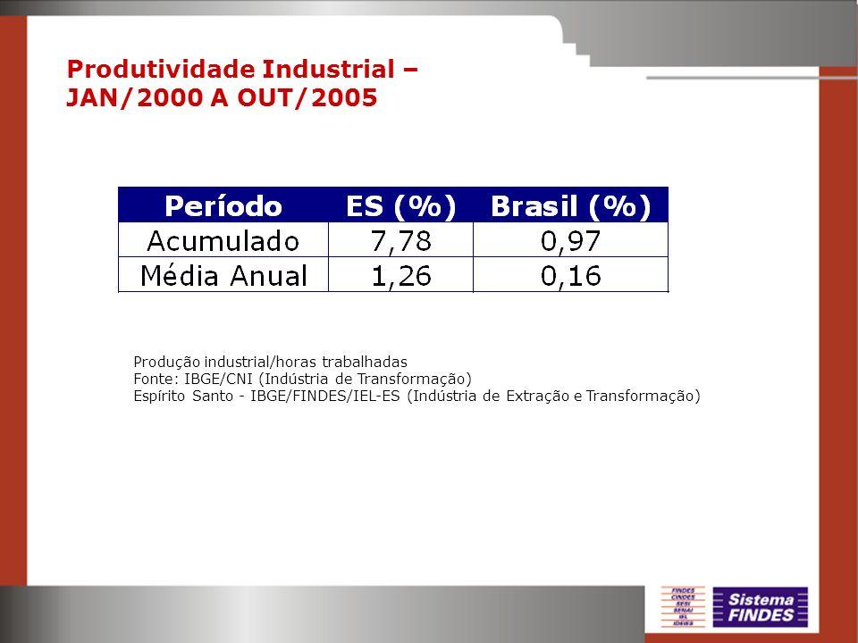Produtividade Industrial – JAN/2000 A OUT/2005