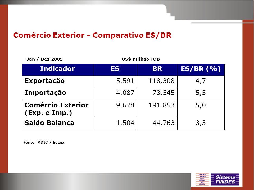Comércio Exterior - Comparativo ES/BR