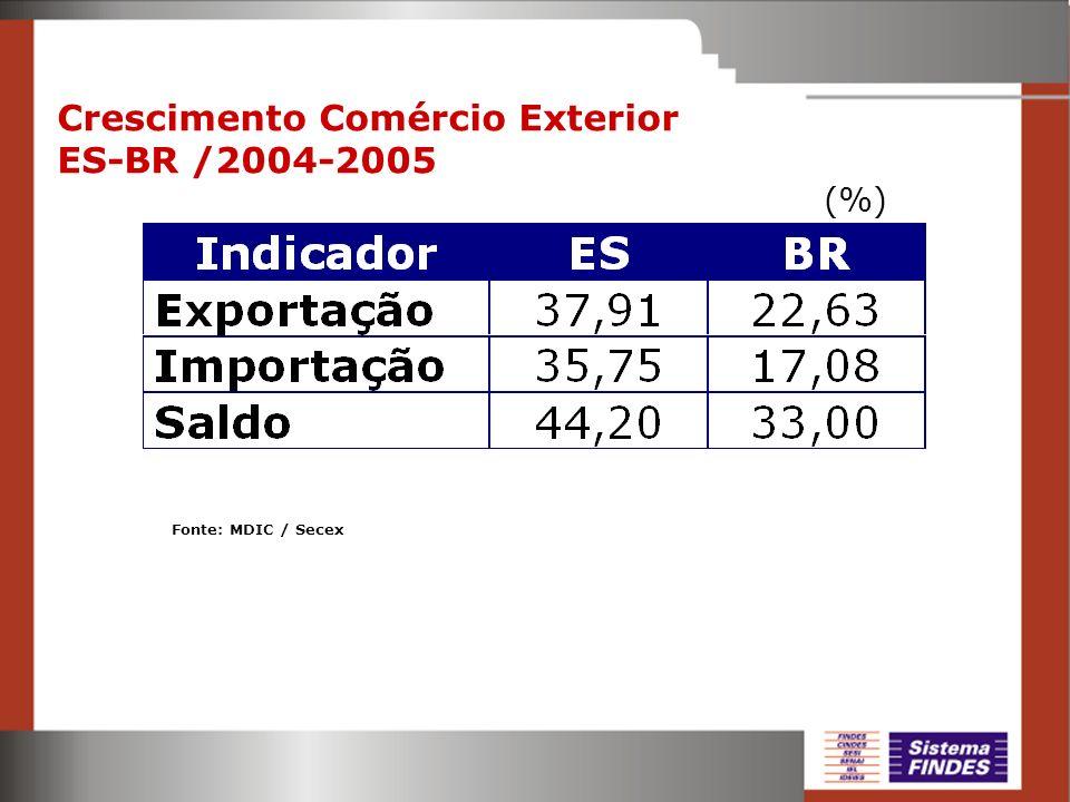 Crescimento Comércio Exterior ES-BR /2004-2005