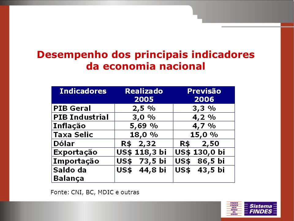 Desempenho dos principais indicadores da economia nacional