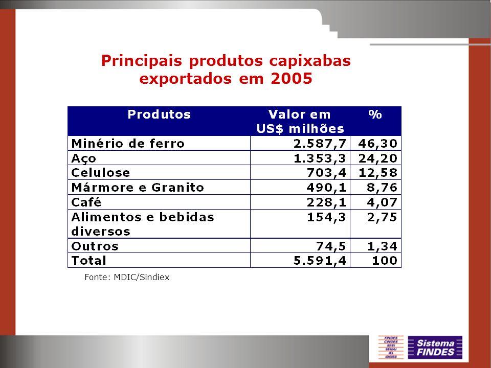 Principais produtos capixabas exportados em 2005