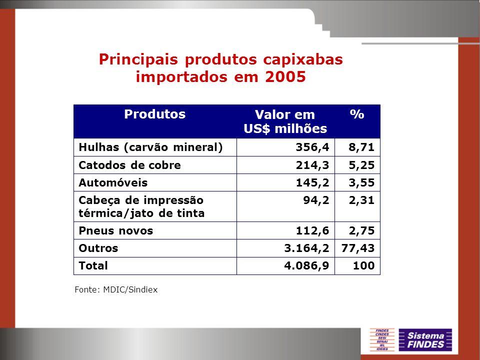 Principais produtos capixabas importados em 2005