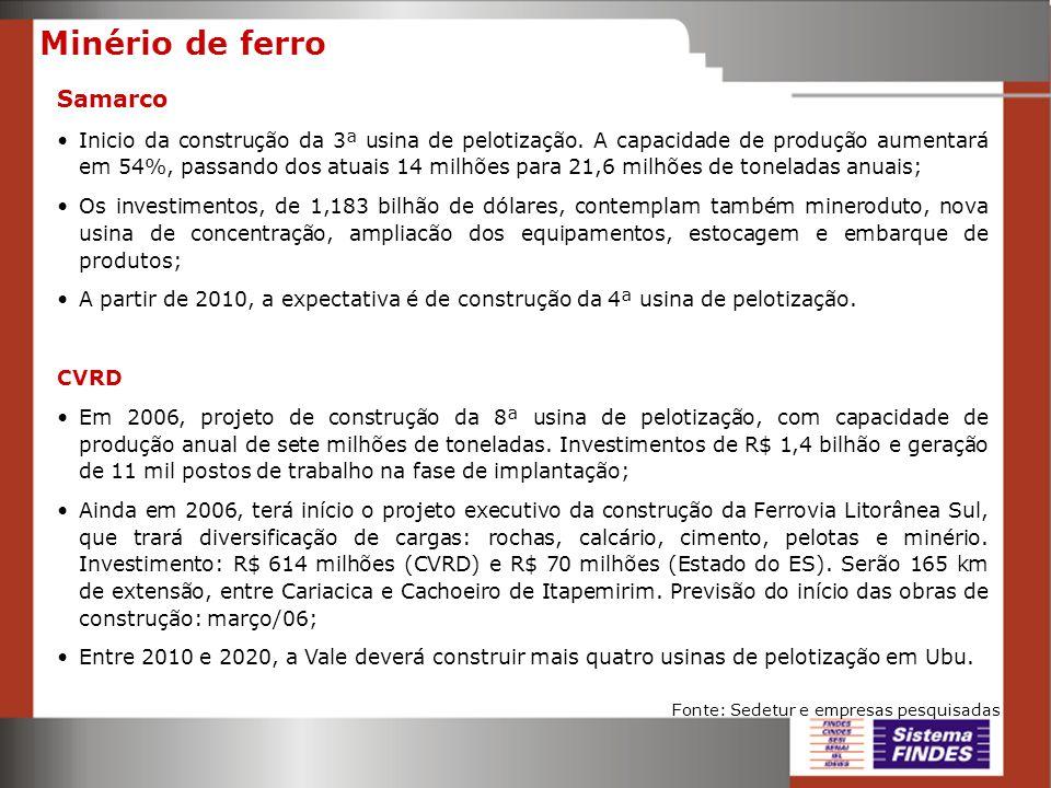 Minério de ferro Samarco