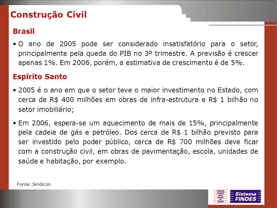 Construção Civil Brasil Espírito Santo