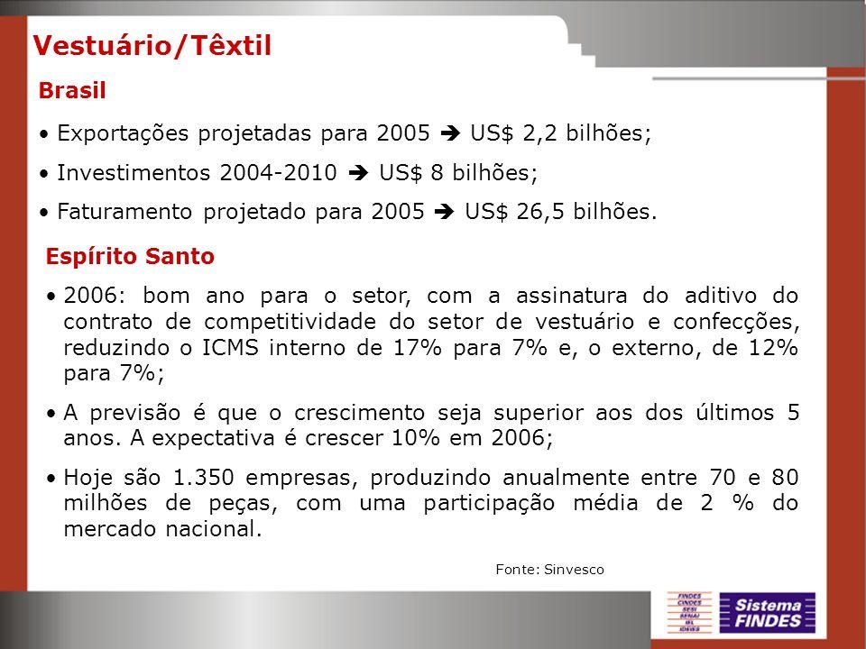 Vestuário/Têxtil Brasil