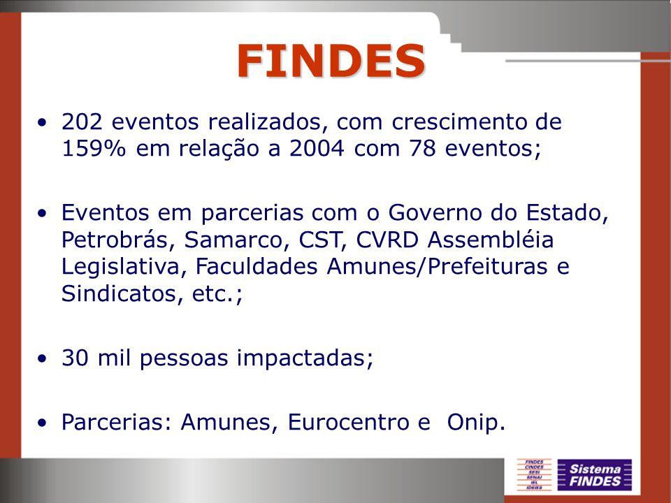 FINDES 202 eventos realizados, com crescimento de 159% em relação a 2004 com 78 eventos;