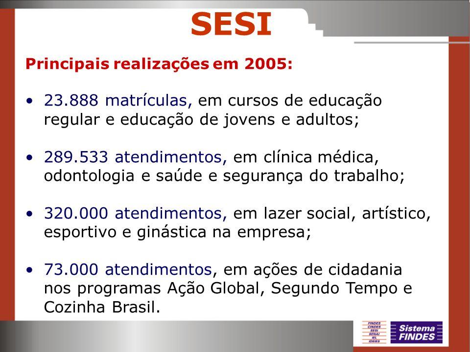 SESI Principais realizações em 2005: 23.888 matrículas, em cursos de educação regular e educação de jovens e adultos;