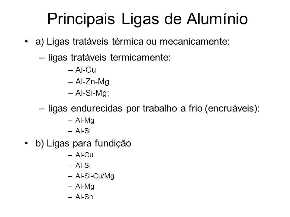 Principais Ligas de Alumínio