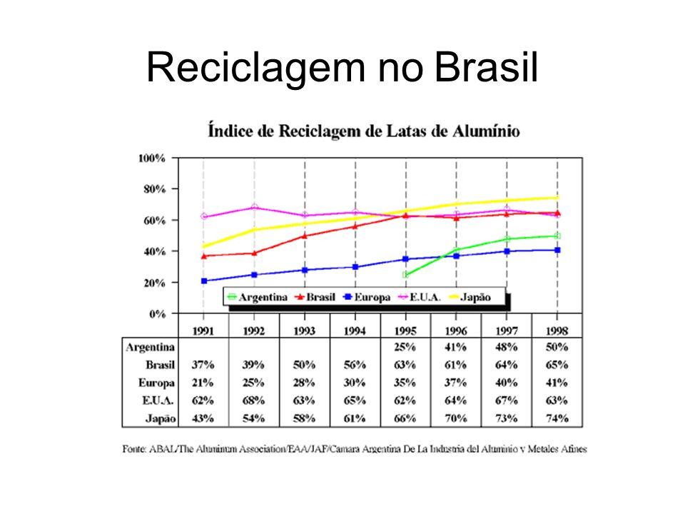 Reciclagem no Brasil