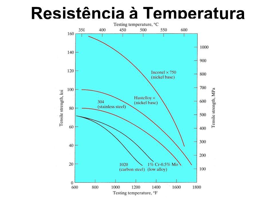 Resistência à Temperatura