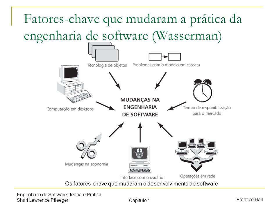 Os fatores-chave que mudaram o desenvolvimento de software