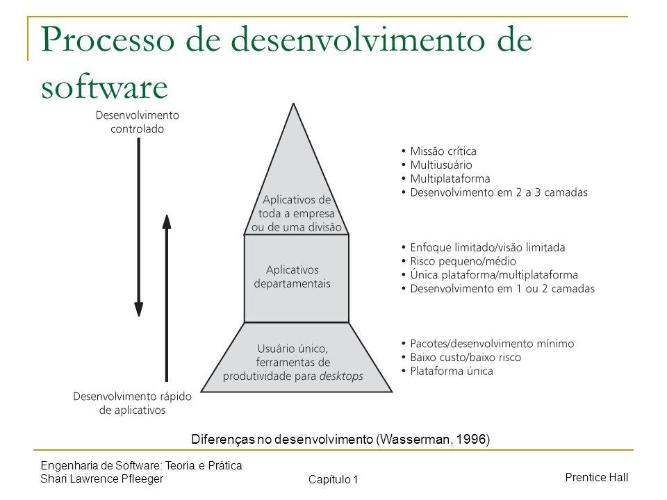 Diferenças no desenvolvimento (Wasserman, 1996)