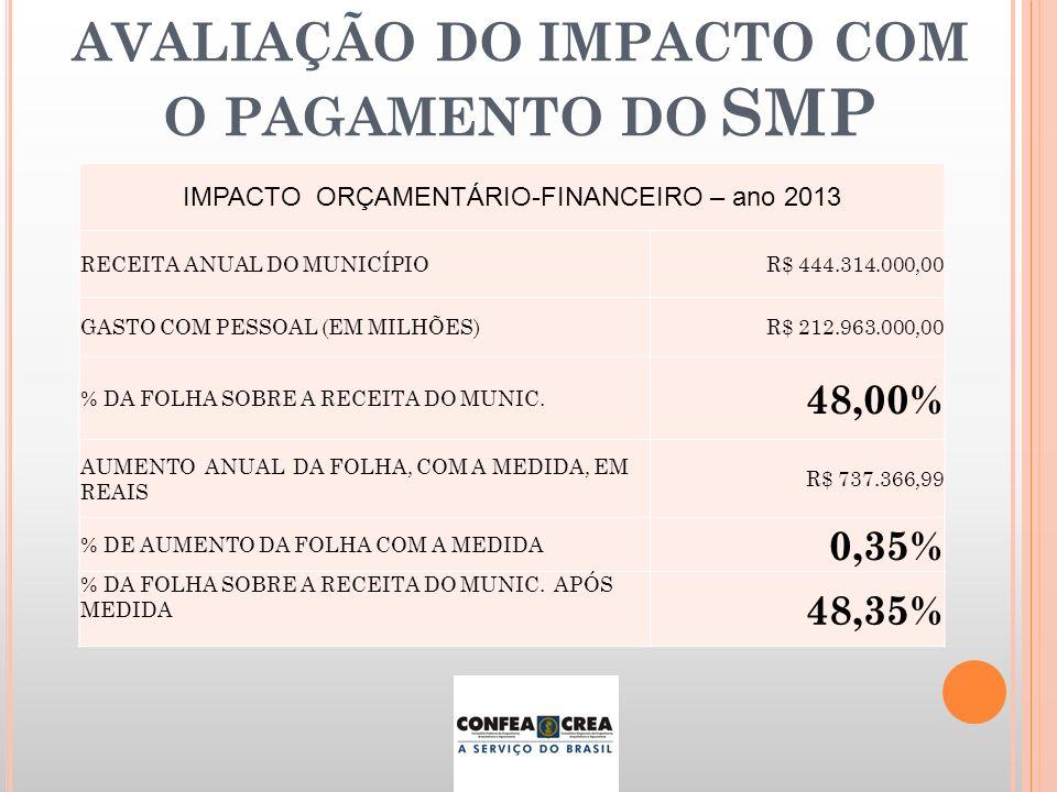 AVALIAÇÃO DO IMPACTO COM O PAGAMENTO DO SMP