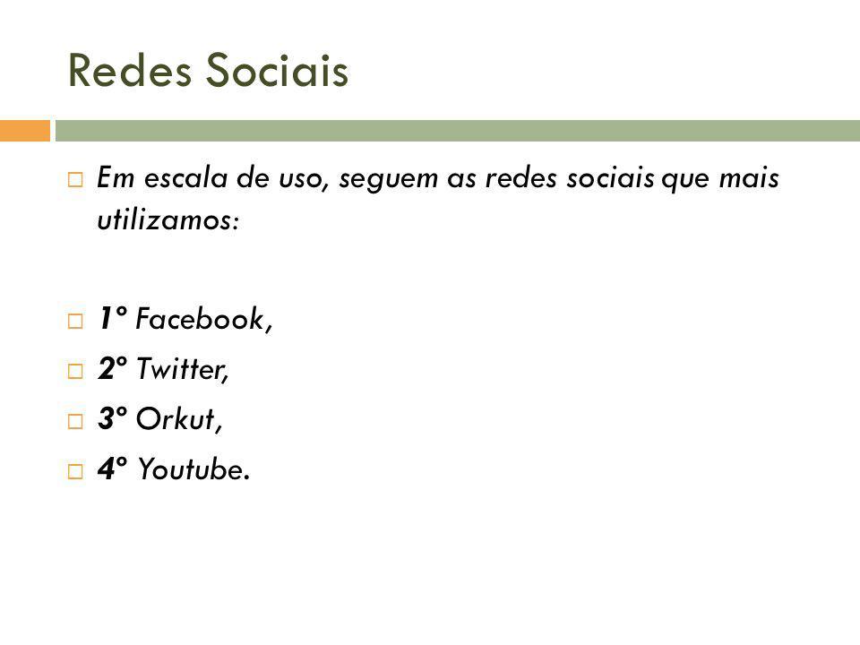 Redes Sociais Em escala de uso, seguem as redes sociais que mais utilizamos: 1º Facebook, 2º Twitter,