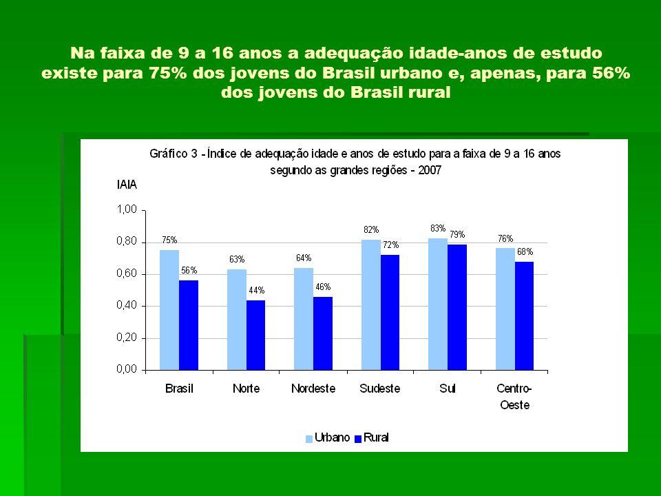 Na faixa de 9 a 16 anos a adequação idade-anos de estudo existe para 75% dos jovens do Brasil urbano e, apenas, para 56% dos jovens do Brasil rural