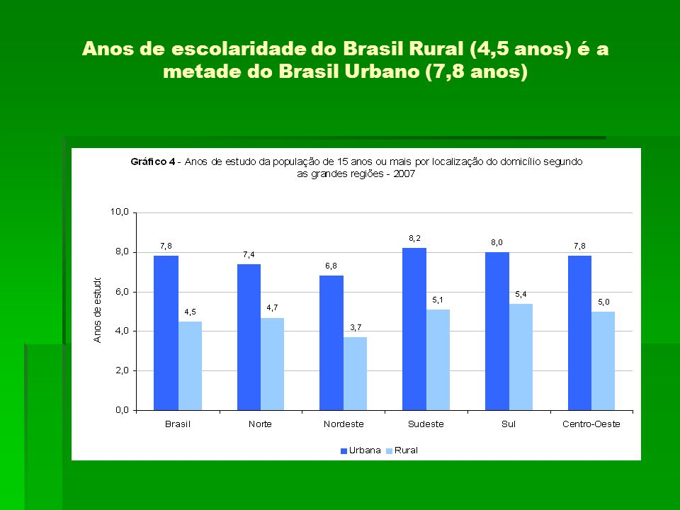 Anos de escolaridade do Brasil Rural (4,5 anos) é a metade do Brasil Urbano (7,8 anos)