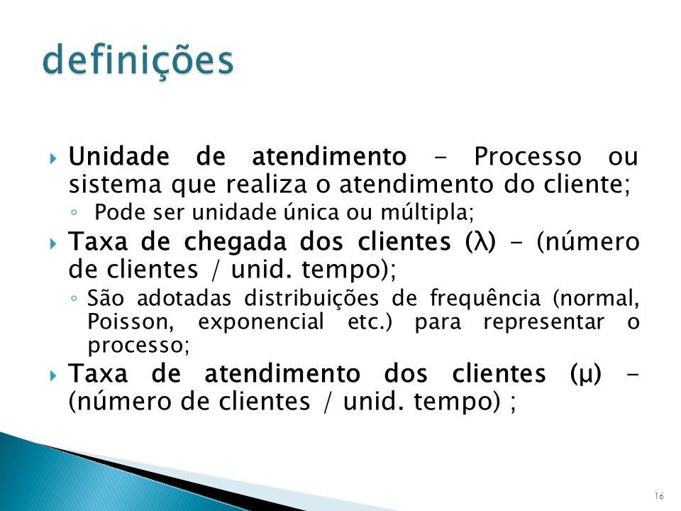 definições Unidade de atendimento - Processo ou sistema que realiza o atendimento do cliente; Pode ser unidade única ou múltipla;