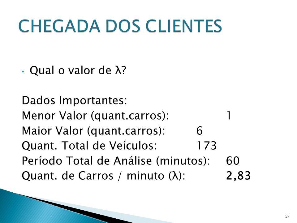 CHEGADA DOS CLIENTES Qual o valor de λ Dados Importantes: