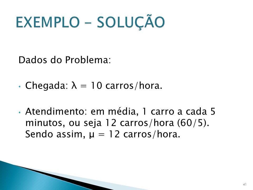 EXEMPLO - SOLUÇÃO Dados do Problema: Chegada: λ = 10 carros/hora.