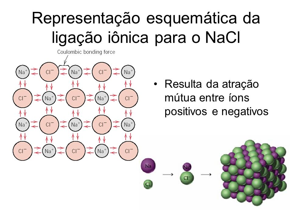 Representação esquemática da ligação iônica para o NaCl