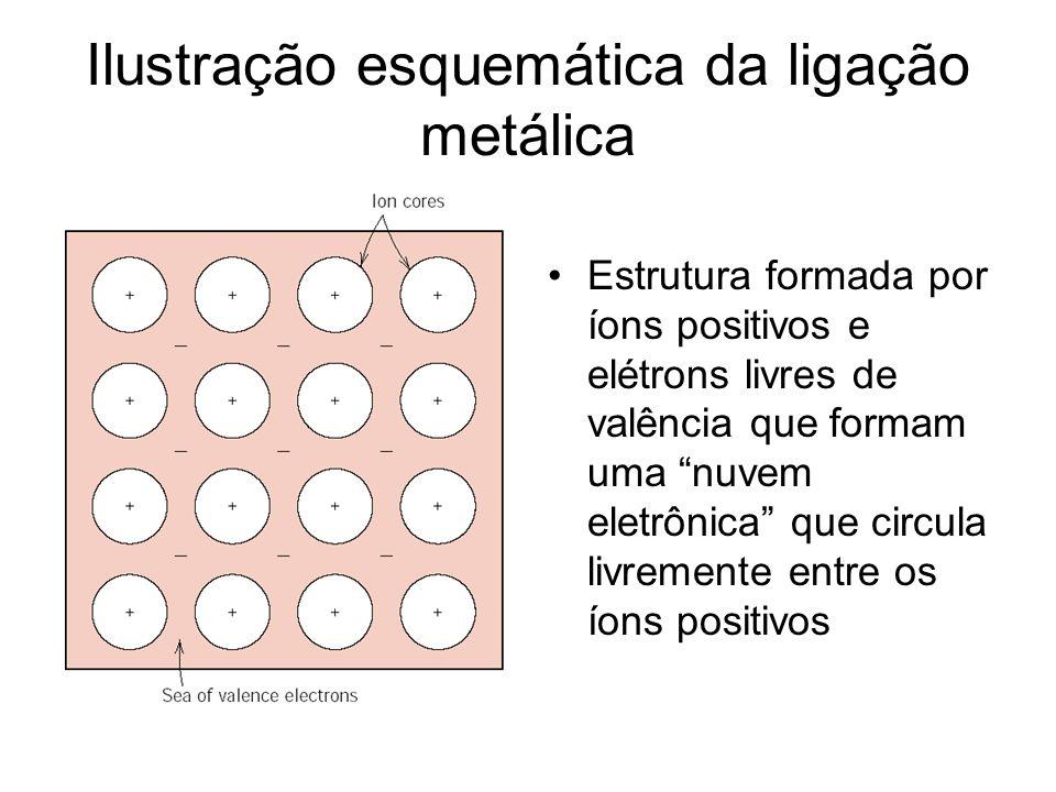Ilustração esquemática da ligação metálica
