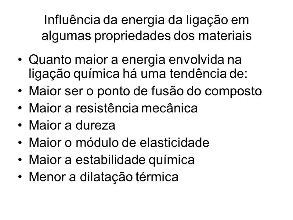 Influência da energia da ligação em algumas propriedades dos materiais