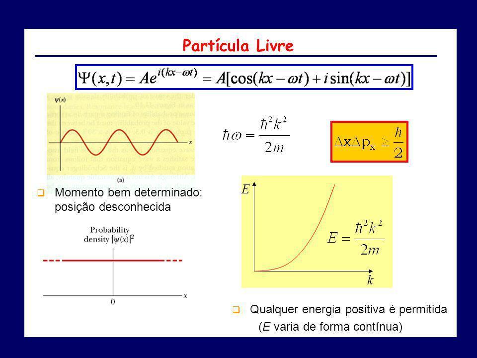 Partícula Livre E k Momento bem determinado: posição desconhecida